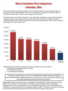 Columbus Cremation Cost Comparison